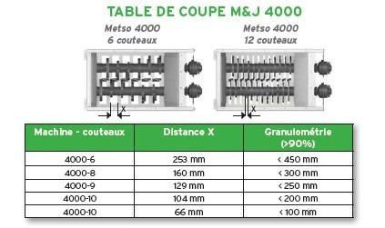 Broyeur mobile Metso MJ 4000M sur chenilles Lheureux 6