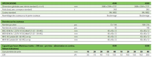 Granulateurs Metso MJ 6500 Lheureux 5